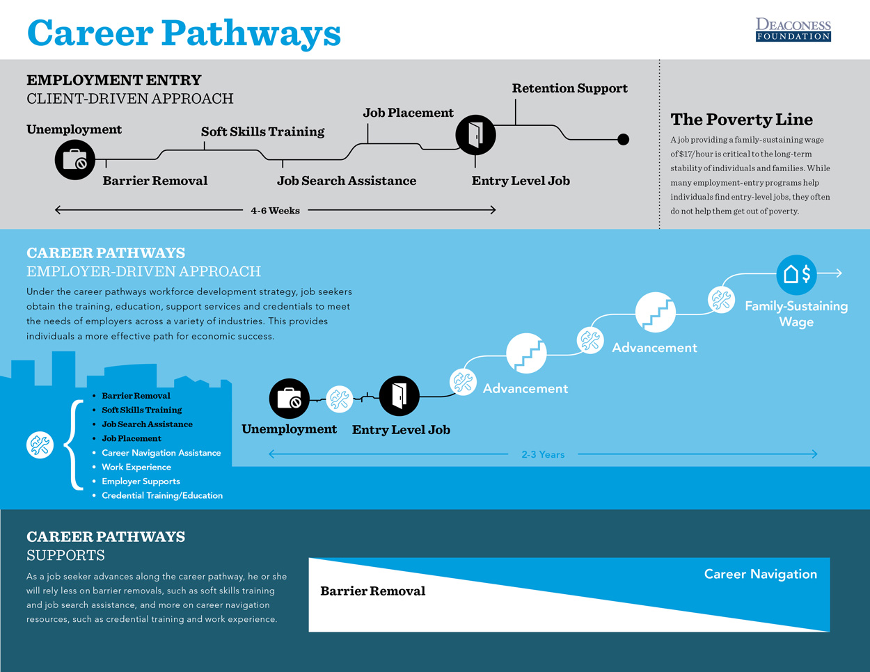 Deaconess Foundation Career Pathways Infographic